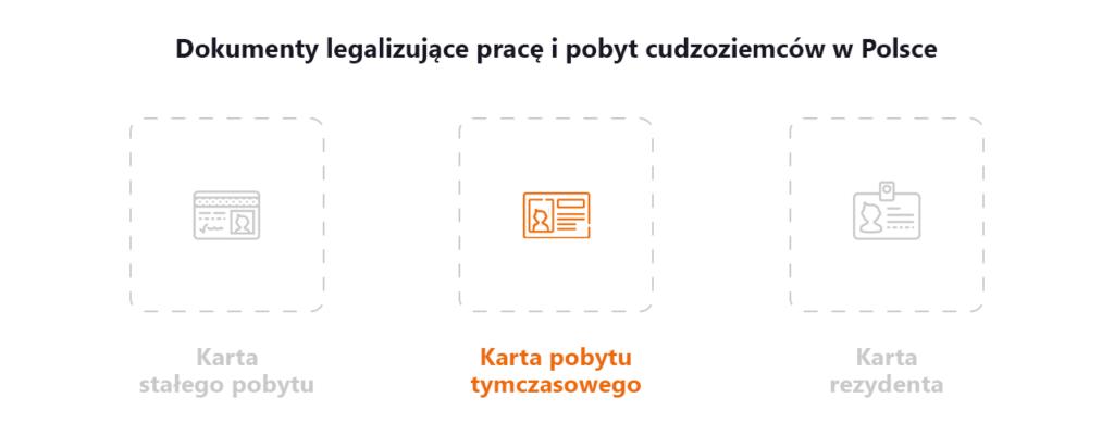 Dokumentu do legalizacji pracy w Polsce - karta pobytu czasowego