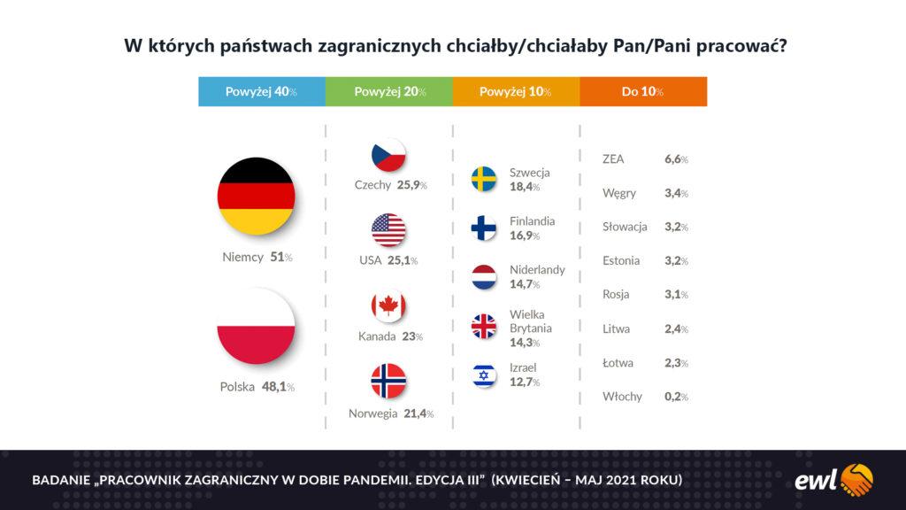 Badanie EWL - Gdzie chcą pracować pracownicy z zagranicy